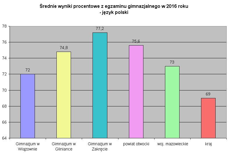 egzamin2016 - język polski