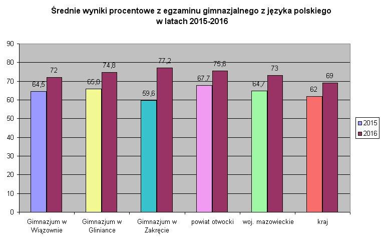 egzamin 2015 i 2016