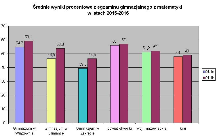 egzamin 20015 i 2016